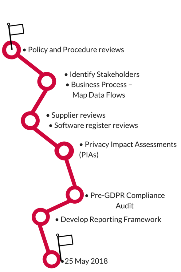 • Policy and Procedure reviews• Identify Stakeholders• Supplier reviews• Software register reviews• Privacy Impact Assessments (PIAs)• Pre-GDPR Compliance Audit• Business P